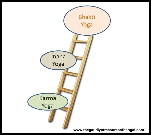 Bhakti Yoga Bhagavad Gita